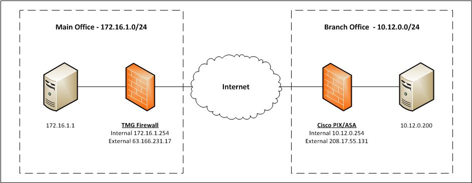 Configuring Site-to-Site VPN with Forefront TMG and Cisco PIX and